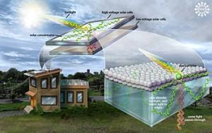 Pop og rock forbedre visse typer solceller. Grafik: Nicolle Rager Fuller, NSF