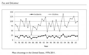 Antallet af massemord ligger ret stabilt på 20 episoder om året og antallet af ofre ligger de fleste år mellem 50 og 125. Grafik: Fox og DeLateur