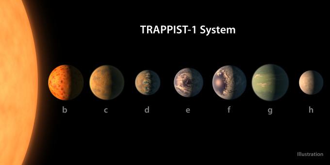 Trappistsystemet består af en dværgstjerne med syv jordlignende planeter. Måske er der vand på e, f og g. Grafik: NASA/R. Hurt/T. Pyle